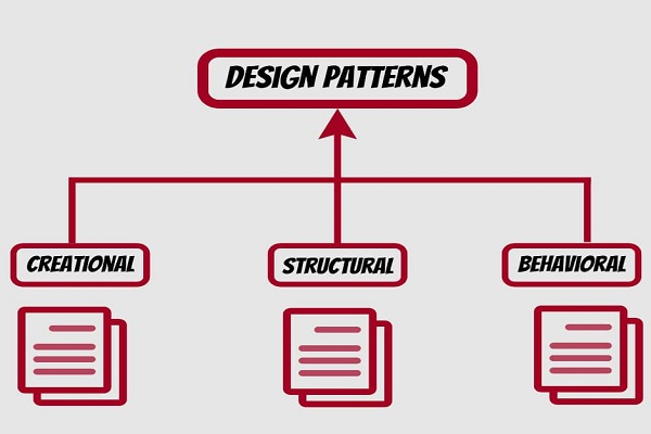 Design Pattern Image