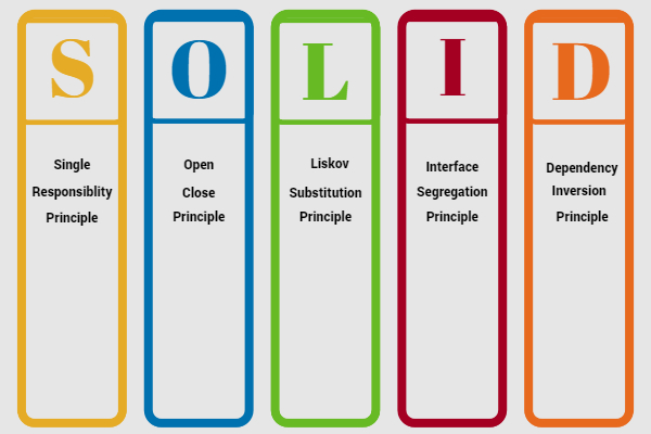 Solid Principles Image